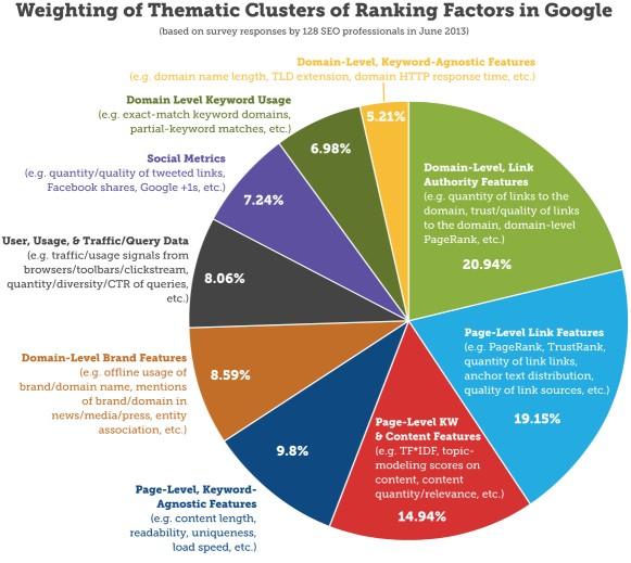 SEO Rank Factors