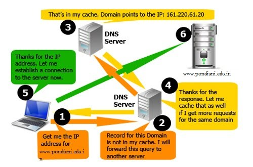 How_DNS_System_Works